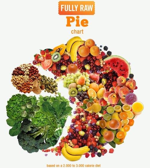 80 10 10 диета epub