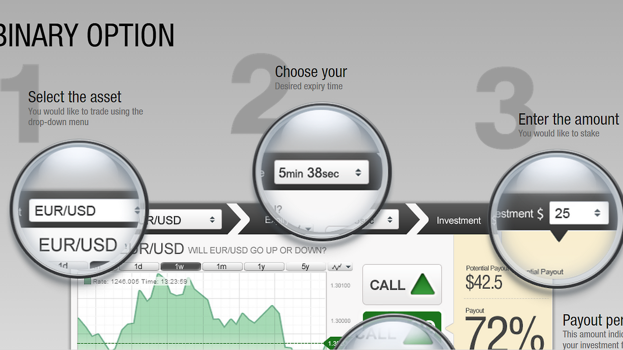 Binary options daily news